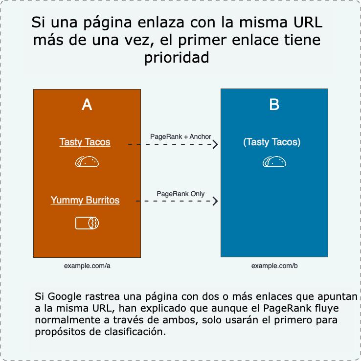 20 gráficos para mejorar los enlaces SEO Google 17