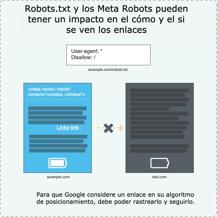 20 gráficos para mejorar los enlaces SEO Google 18