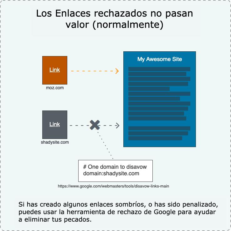 20 gráficos para mejorar los enlaces SEO Google 19