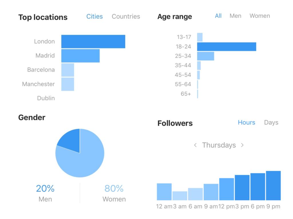 10 mejores herramientas de análisis de métricas de Instagram 1