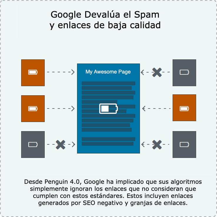 20 gráficos para mejorar los enlaces SEO Google 11