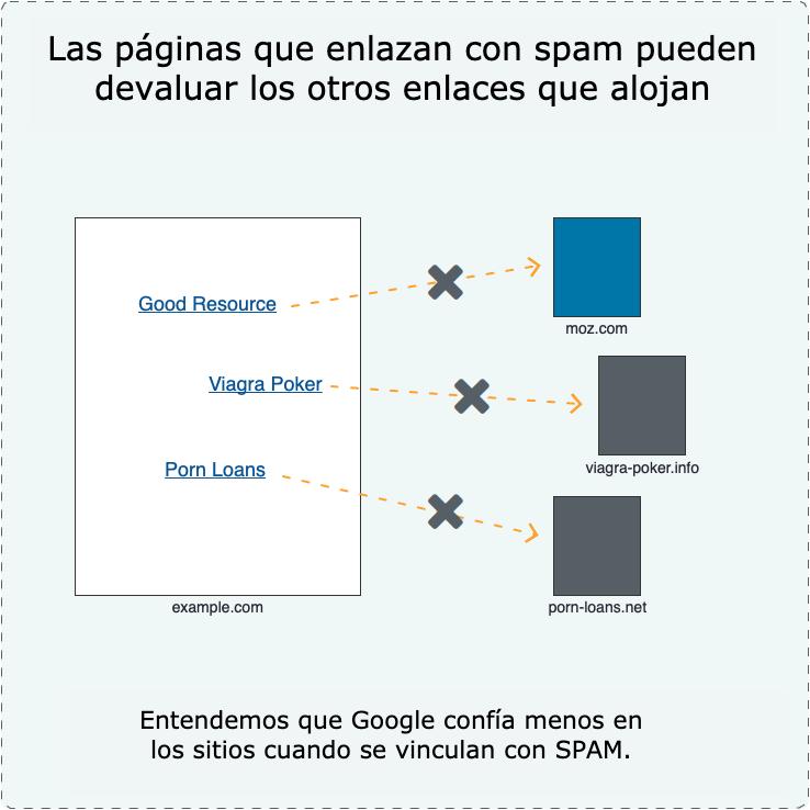 20 gráficos para mejorar los enlaces SEO Google 14