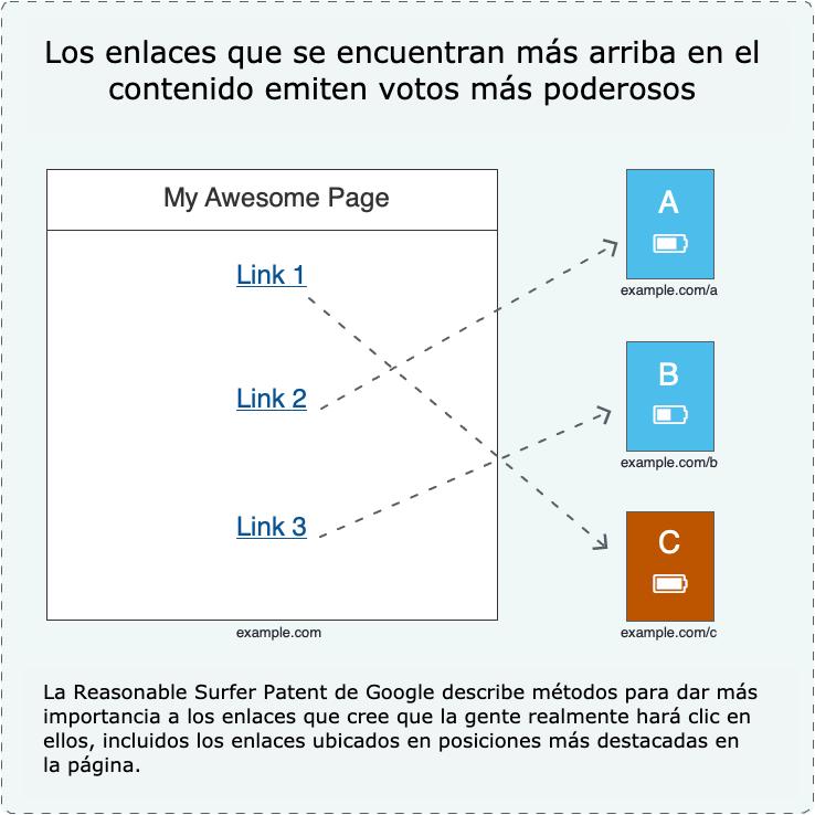 20 gráficos para mejorar los enlaces SEO Google 3
