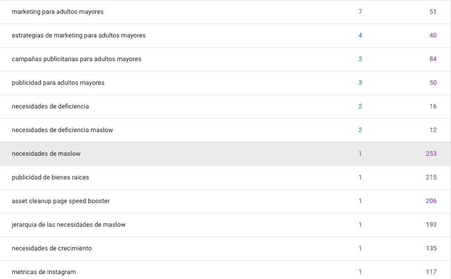 Palabras Clave en Consolo da Busqueda Google