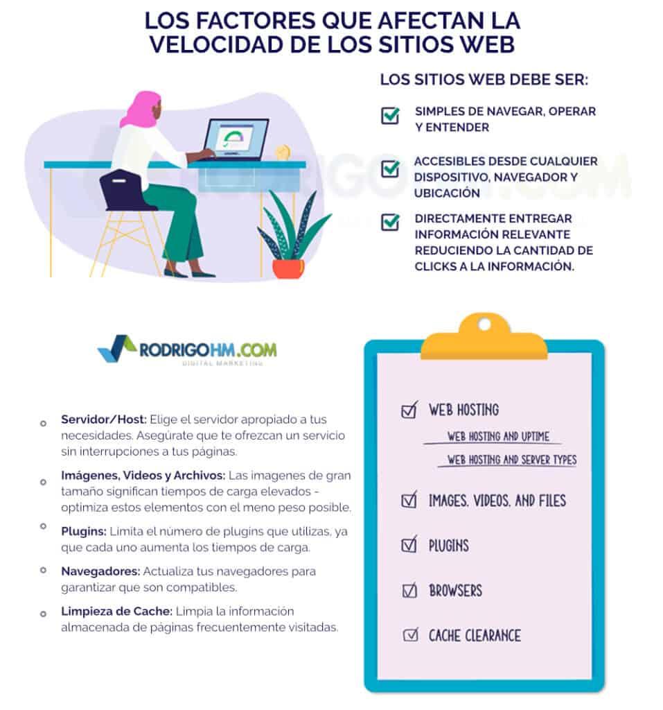 Velocidad de carga de los sitio web